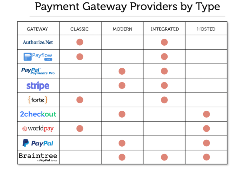 Payment Gateway Provider Chart