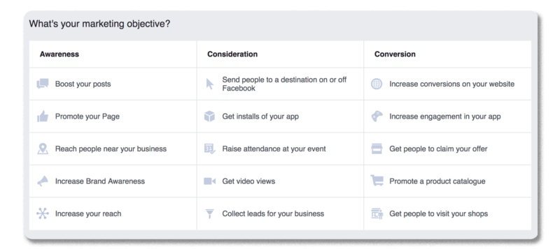 Screenshot of Facebook's options for marketing objectives, split into the categories of awareness, consideration, and conversion